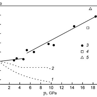 Temperature of tin as a function of shock pressure in the