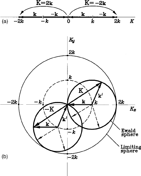 Momentum diagram, representing schematically the process
