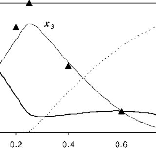 (PDF) An equation of state and detonation properties of