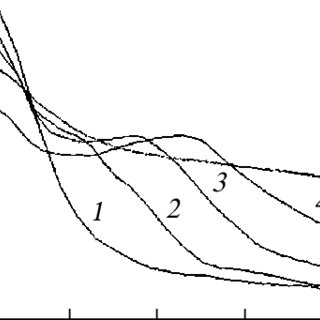 a Energy levels of the trivalent erbium in the host