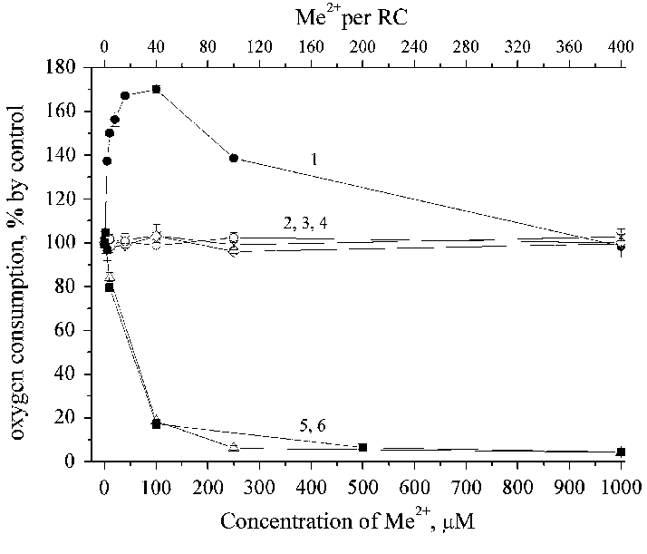 Dependence of the flash-induced oxygen consumption ...