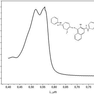 Normalized UV–vis absorption spectra of undoped NPB (dot