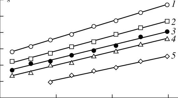 Dependences of lnV g on 1/T for the adsorption of alkanes
