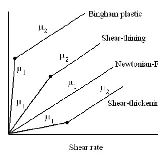 (PDF) The Effect of Vibration on Flow Rate of Non