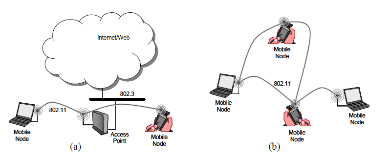 Different architectures for wireless networks: (a