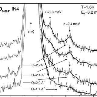 (PDF) On the formation of gyration-like excitations in