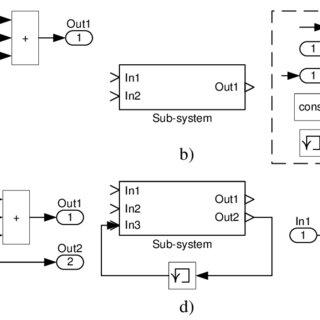 (PDF) Deriving Efficient and Dependable Parallel Programs