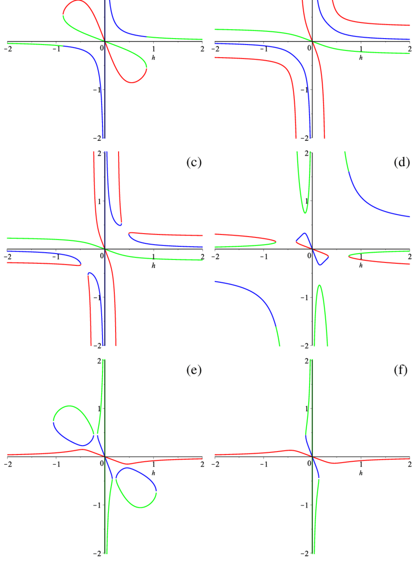 hight resolution of h h graphs for vacuum d 3 case three different colors correspond