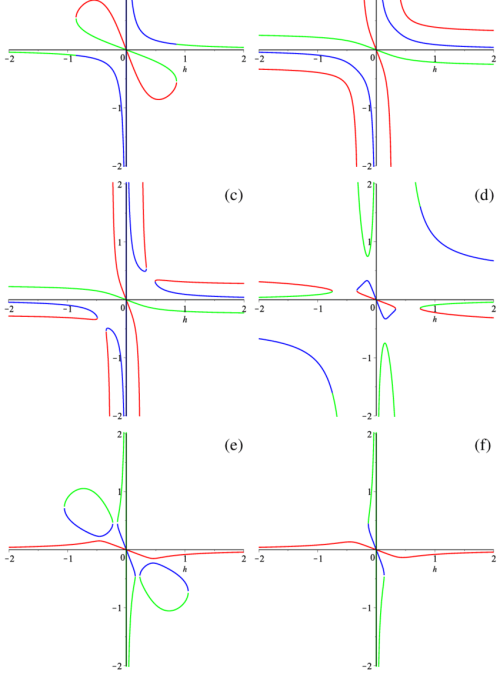 small resolution of h h graphs for vacuum d 3 case three different colors correspond