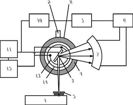 Block diagram of high-temperature diffractometer URVT