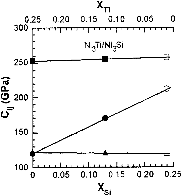 The variation of the C ij with concentration in