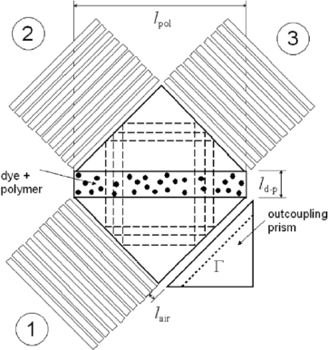 Schematic layout of the microcavity dye laser with Bragg