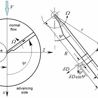 (PDF) SIMULATION OF HELICOPTER VIBRATIONS BY SIMULINK