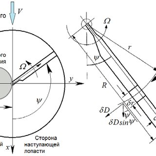(PDF) Helicopter rotor blade technology (in Russian