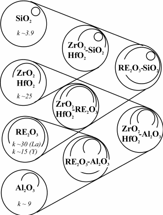 Oxides and binary systems relevant to alternative gate
