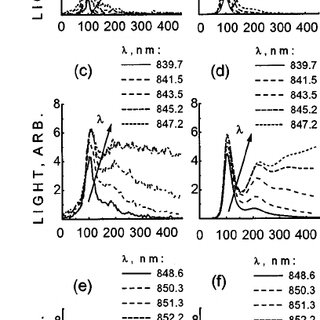 Influence of parameter mismatch between the MCSLs on the