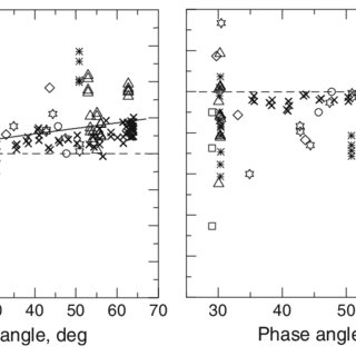 Spectral dependence of polarization for several comets at