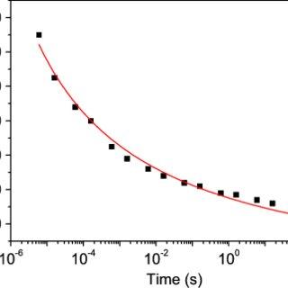 (PDF) Polarisation switching dynamics by Inhomogeneous