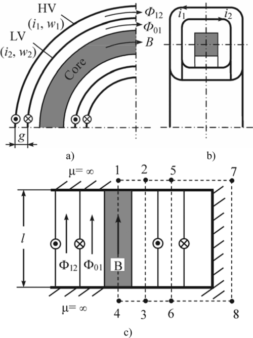 small resolution of schematic representation of the toroidal transformer a 1 4 sector showing core