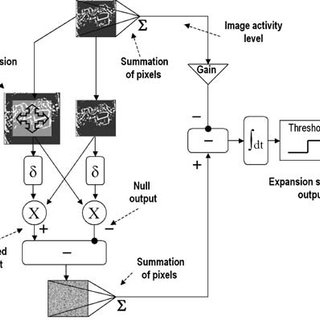 Block diagram of the collision avoidance and course