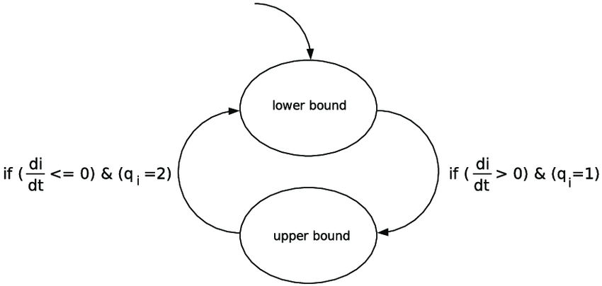 General block diagram of the switching logic algorithm for