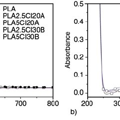 Radical oxidation process of irradiated PLA samples