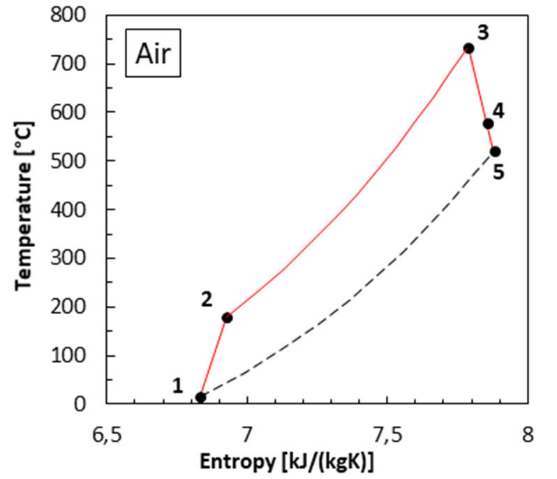 Temperature-entropy diagrams for the gas turbine topping