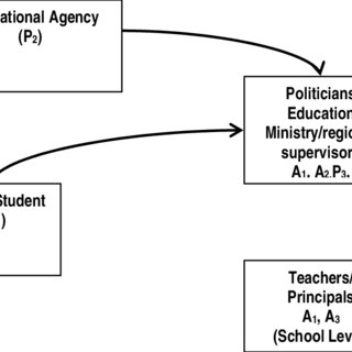 (PDF) Corruption in Education: A Review of the Literature