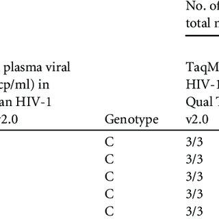 (PDF) Improved Sensitivity of a Dual-Target HIV-1