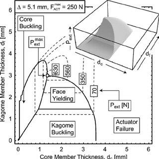 Color Schematic representation of the Kagome-structure