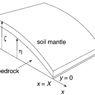 Plot of land surface and soil-bedrock interface of convex