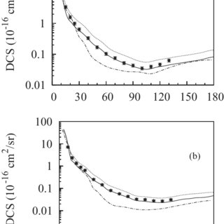 (PDF) Absorption effects in electron–sulfur-dioxide collisions
