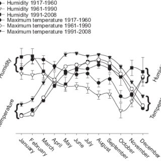 (PDF) Temperature-humidity index (THI) 1917-2008 and