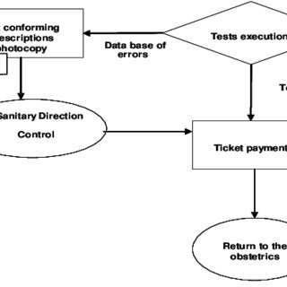 FLOW CHART DIAGRAM OF APPROPRIATENESS CONTROLS Tests