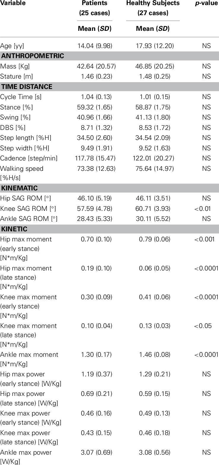   Spatio-temporal. kinematic. and kinetic parameters in patients and in HS.   Download Table