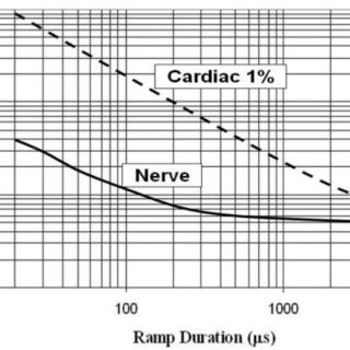 Mean human nerve stimulation thresholds by z gradient; in