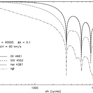 HR diagram where the stars in the studied sample have been
