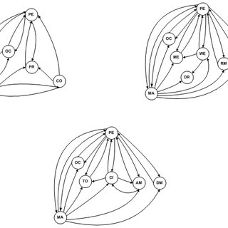 (PDF) Graph theory approach to quantify uncertainty of