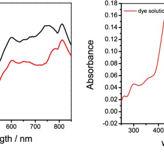 (a) Transmission spectrum of a hard-clad multimode silica