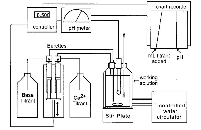 Diagram of constant composition experimental apparatus