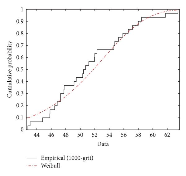 Three-point bending test results [6] of feldspathic body