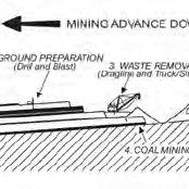 (PDF) Surface Coal Mining Methods in Australia