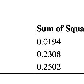 Shows the analysis of variance of mean response of