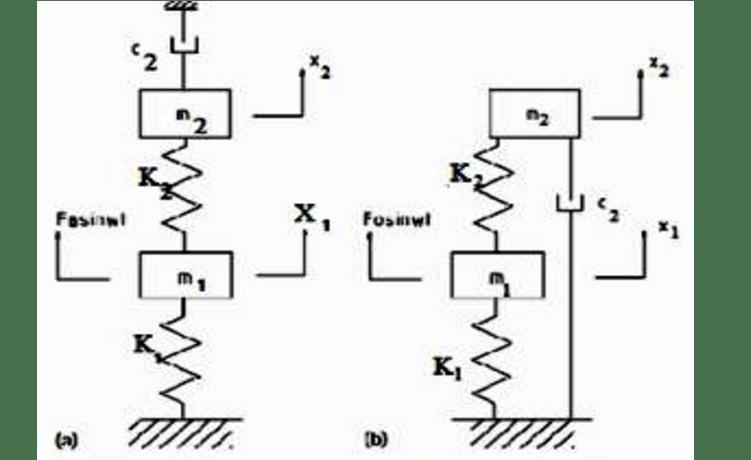 Dynamic vibration absorber model B(a)skyhook damper(b