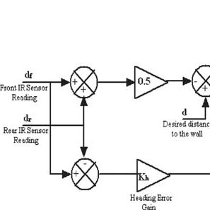 nternal architecture of Xilinx Virtex II pro FPGA device