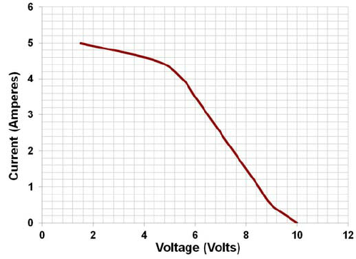 Current-Voltage (I-V) characteristics of the PEM Fuel Cell