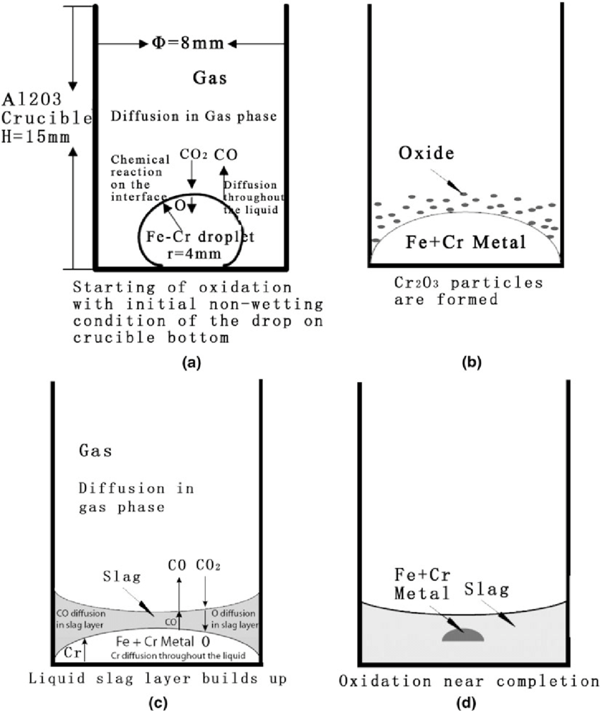 hight resolution of a schematic diagram of the sequence of the oxidation steps of fe cr melt under