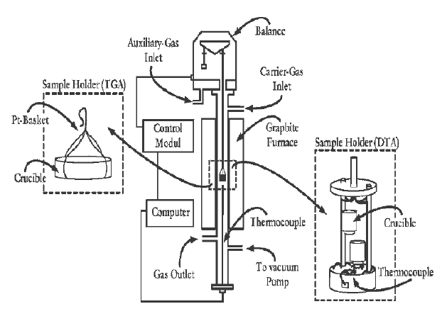 A schematic diagram of the Setaram TGA 92 assembly