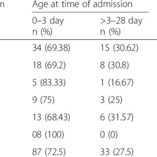(PDF) Bacterial etiologic agents causing neonatal sepsis