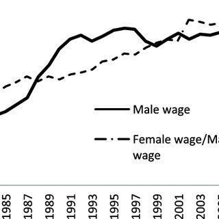 (PDF) The Changing Role of Women's Earnings in Marriage